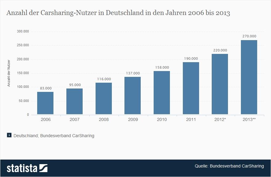 Carsharing in Deutschland