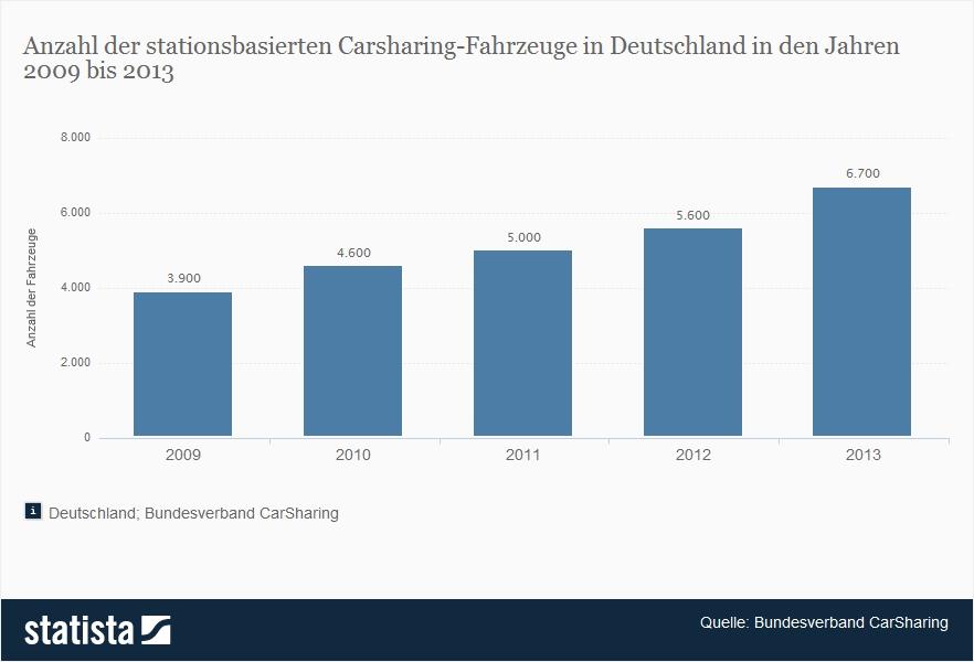 Carsharing-Fahrzeuge in Deutschland