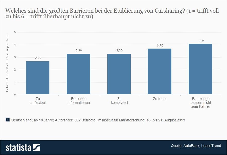 Gibt es deutliche Nachteile beim Carsharing?