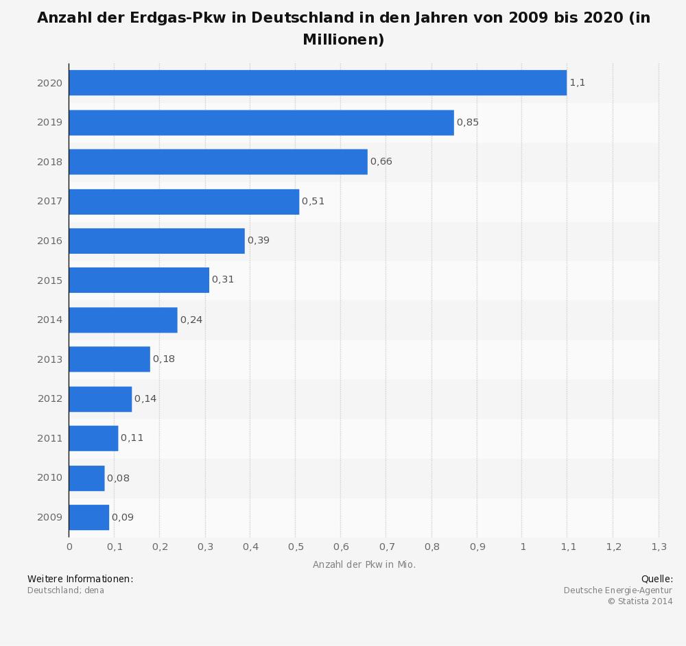 Erdgasfahrzeuge in Deutschland immer beliebter