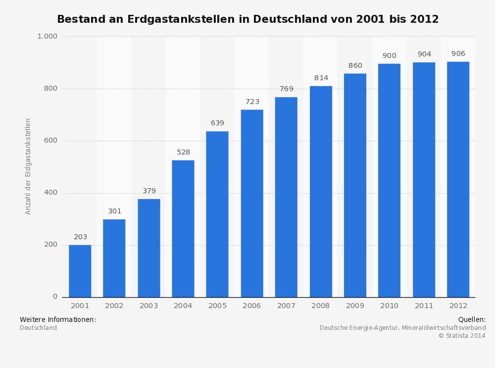 Zurzeit gibt es etwa 900 Erdgastankstellen in Deutschland